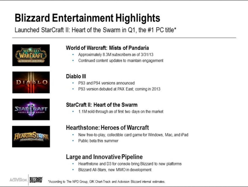 activision-blizzard-2013-q1-financial-resport-image-2
